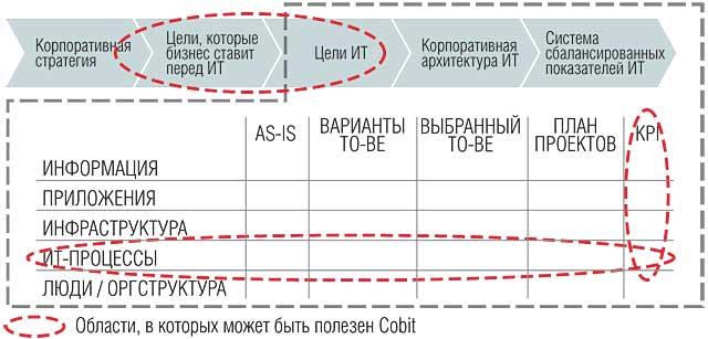Рис. 2. Cobit и ИТ-стратегия