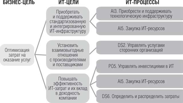 Рис. 3. Пример связи бизнес-целей и ИТ-процессов